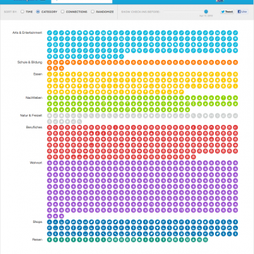 foursquare visualization